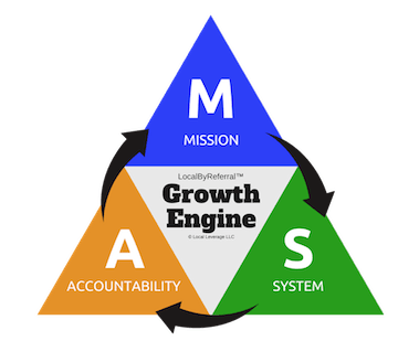 Local By Referral Partner Referral System Growth Engine